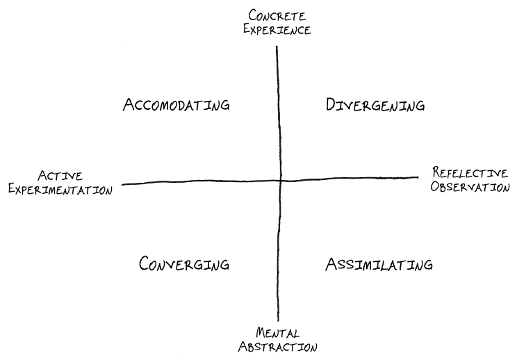 Experiential Learning Theory, version 3